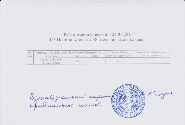 Рейтинговий список вступників, із зазначенням рекомендованих до зарахування