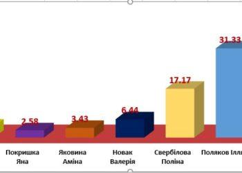 Результати виборів президента студентського колективу коледжу